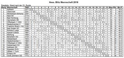 HSV BLMM 2019 Kreuztabelle